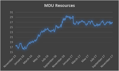 MDU Resources dividend increase 2017