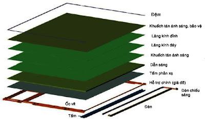 Hình 7 - Cấu trúc của bộ phận tạo ánh sáng nền.