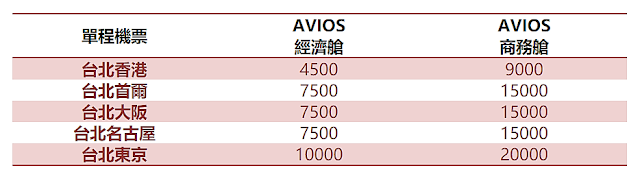 BA-Avios-sample