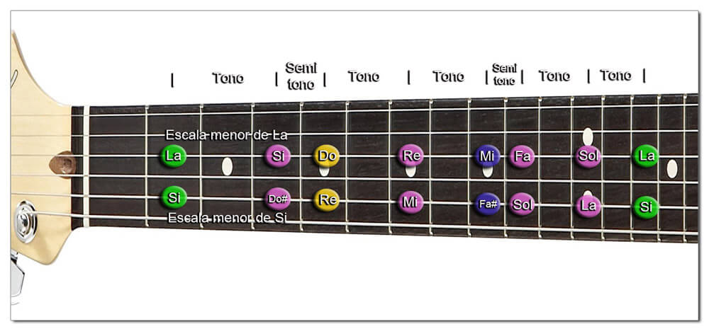 Intervalos de la Escala menor Diatónica (Guitarra)