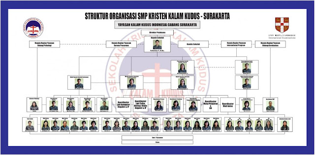 Struktur Organisasi SMP Kristen Kalam Kudus Surakarta