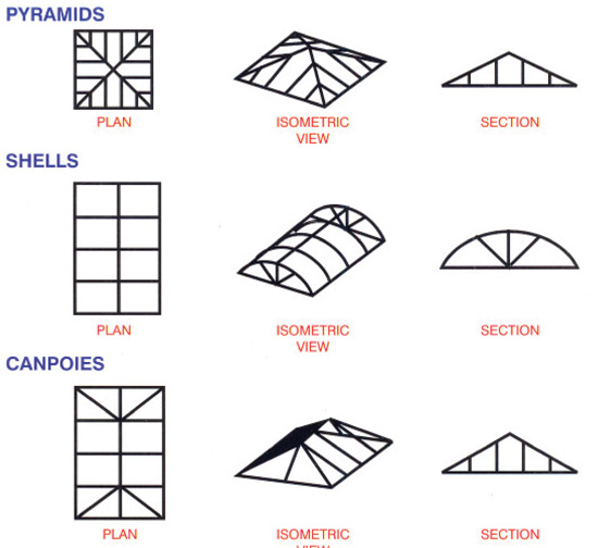 Metal roofre different types of metal roofing for Different types of roofing systems