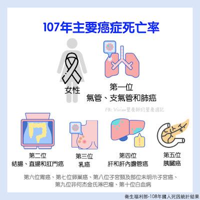 最新2019年國人十大死因與十大癌症死因