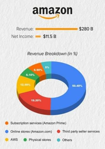 amazon revenues
