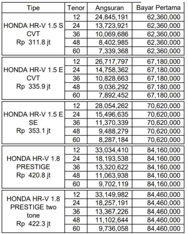 Promo Harga Honda Hrv 2020, prestige, special edition, manual, matic