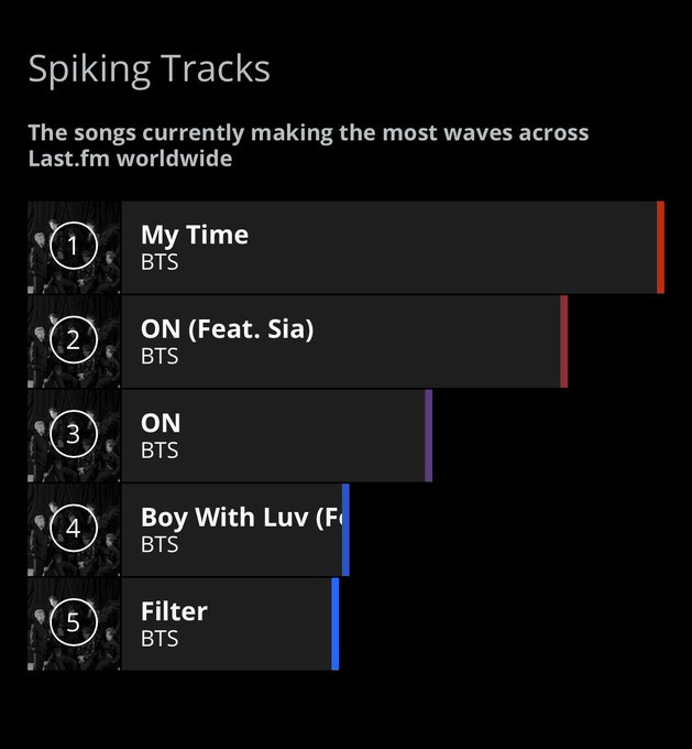 BTS Jungkook 'My Time' surpassing BTS Title Track 'ON'! .