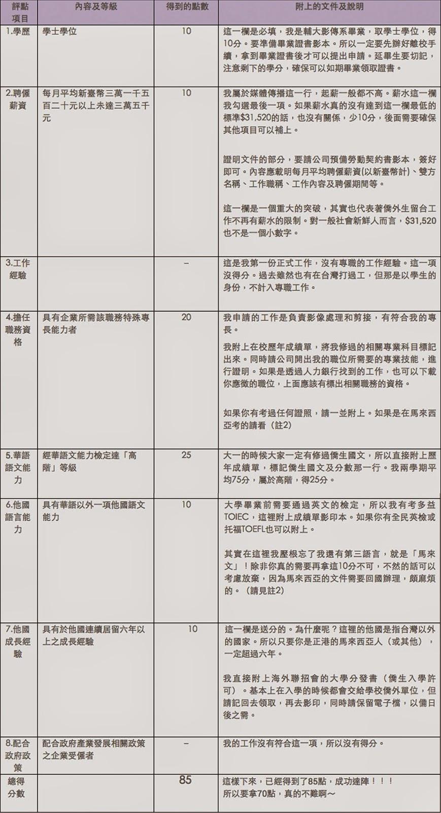 僑生畢業留臺工作證申請(評點配額制)