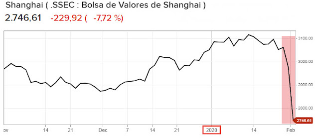 Shanghai Stock cae China