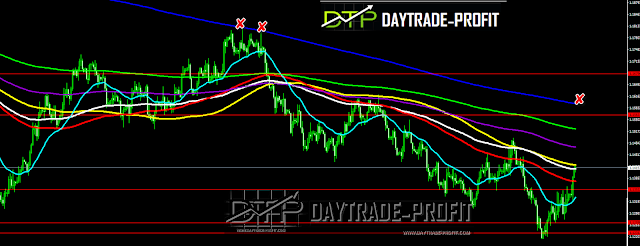 has the euro-dollar price find a bottom and hence its way up