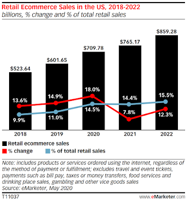 Retail Ecommerce Sales in the US