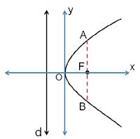 Cara Menyelesaikan Persamaan Parabola Beserta Contoh Soal Cara Menyelesaikan Persamaan Parabola Beserta Contoh Soal