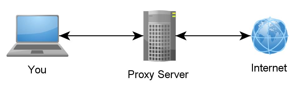 Server Proxy Online Gratuito