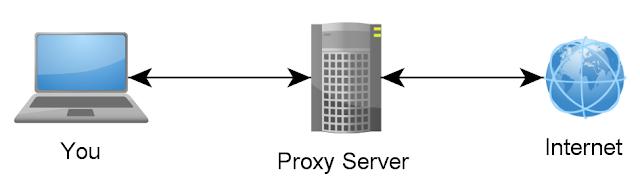 free online proxy