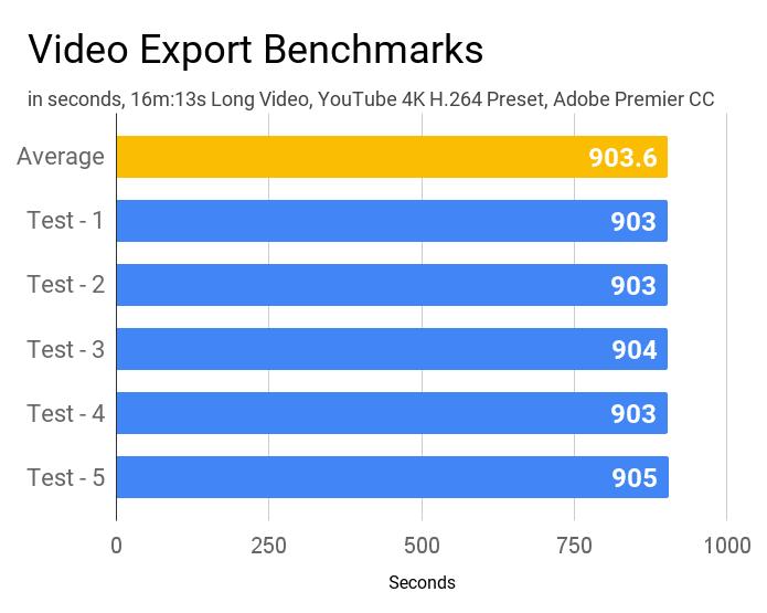 Video export benchmark of Lenovo IdeaPad L340 laptop.