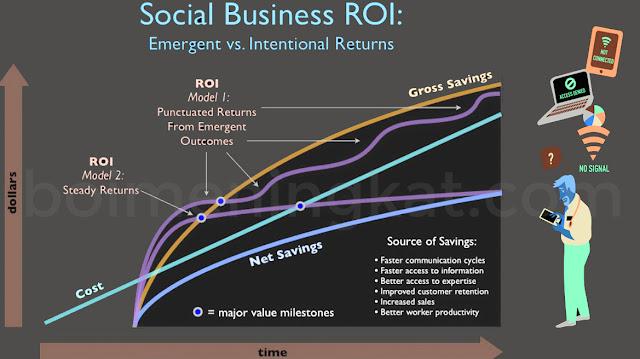 Cara Meningkatkan Roi Perusahaan Era Digital 4.0