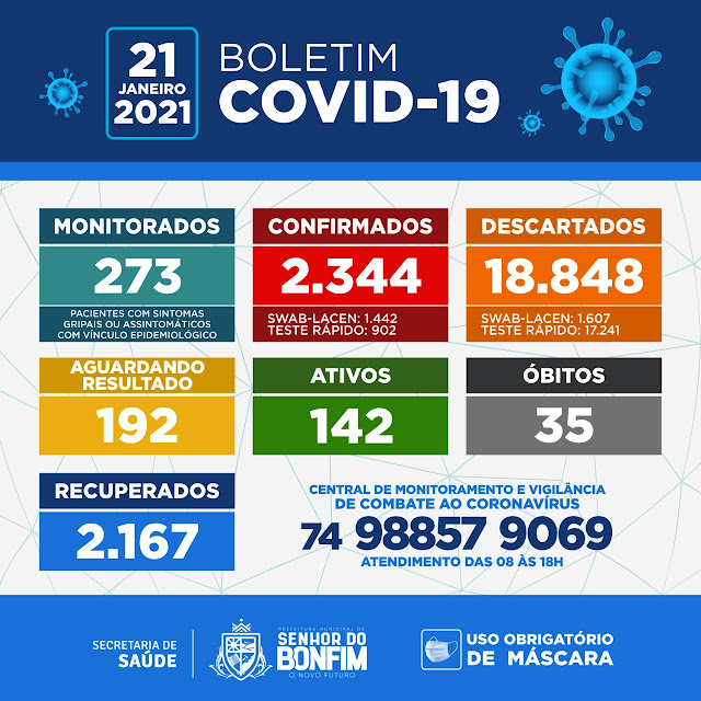 COVID-19: EM BONFIM, NA BAHIA E NO BRASIL
