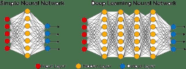 Perbedaan Deep Learning dan Neural Network