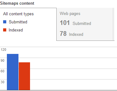 Sitemaps Webmaster