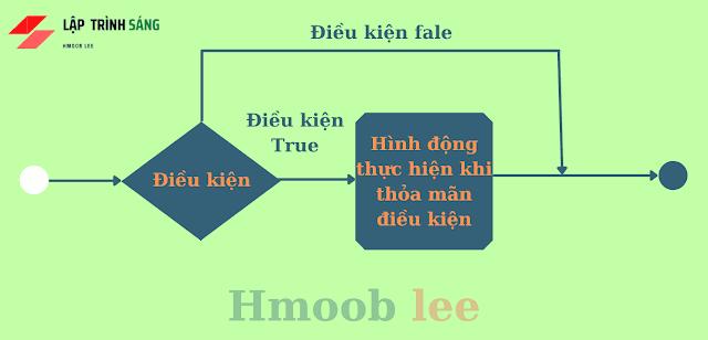Câu điều kiện và vòng lặp trong PHP cơ bản