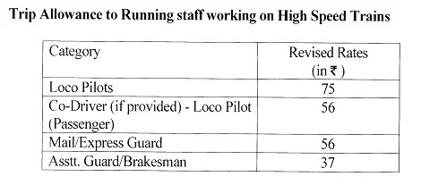 trip-allowance-to-running-staff