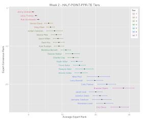 Data Math Etc September 2014 Fantasy football tiers by boris chen. data math etc september 2014