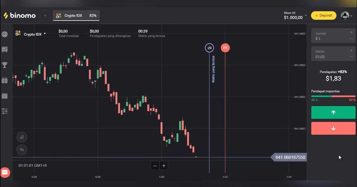 Cara Mudah Deposit Binomo Terbaru 2020 Dengan Virtual Account