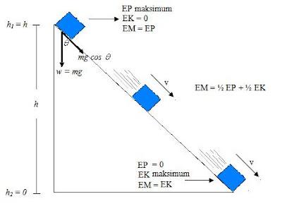 penerapan hukum kekekalan energi mekanik pada bidang miring