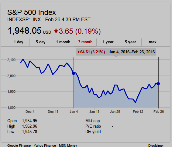 S&P 500 Index 3-month chart