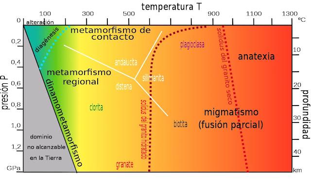 Diagrama de Presión-Temperatura del Metamorfismo