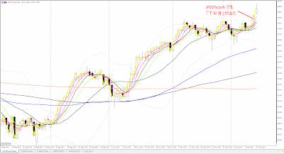 XM Trading の JP225cash のチャート(2019/12/14時点)