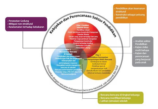 Konsep sekolah aman yang belakangan dikembangkan menjadi Sekolah Aman yang Komprehensif mencakup unsur-unsur sebagai sub-pilar yang menunjang Pendidikan Pencegahan dan Pengurangan Risiko Bencana seperti tertera dalam diagram