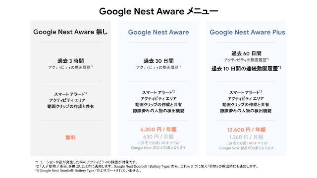 Google Nest Aware Menu