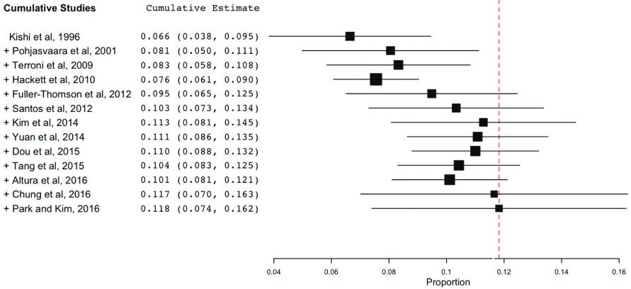 図:自殺念慮の脳卒中経験者の割合