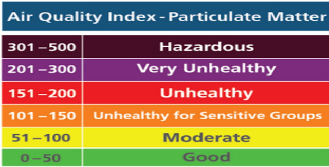 Aqi, pollution, pradushan, pm, प्रदूषण