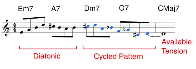 jazz: Pola Siklus