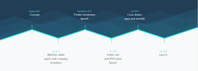 IPSX is a global marketplace that enables true decentralized IP exchanges. IPSX uses Smart Contract to simplify transactions. From now on, IPSX will replace the centralized IP marketplace toward a fully decentralized system.