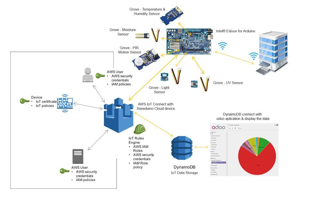 Internet-of-Things Work Scope- intel edison - Pragtech Blogger
