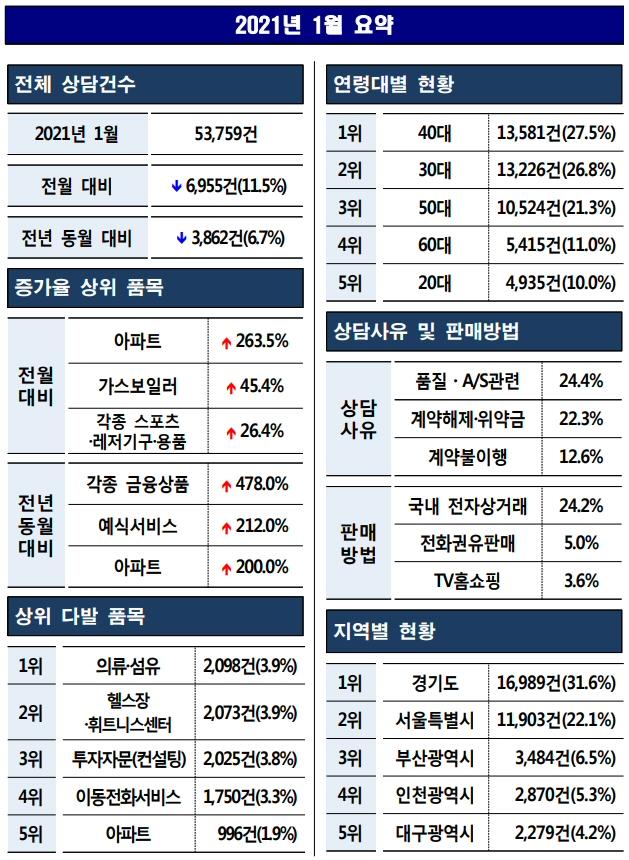 2021년 1월 소비자상담, 53,759건 전월대비 11.5% 감소