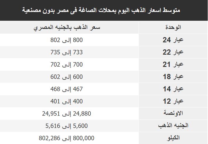 اسعار الذهب اليوم فى مصر Gold الاربعاء 8 يناير 2020