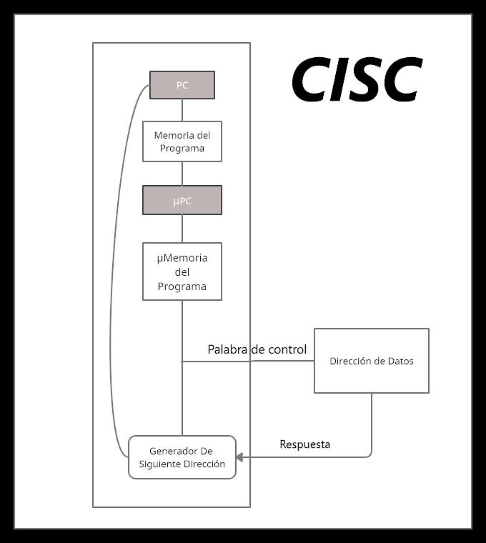 Arquitecturas de procesadores: RISC y CISC