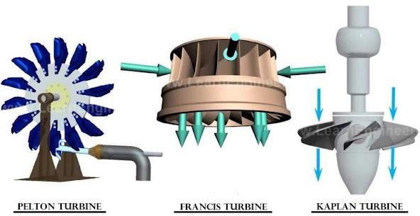 أنواع التوربينات المائية