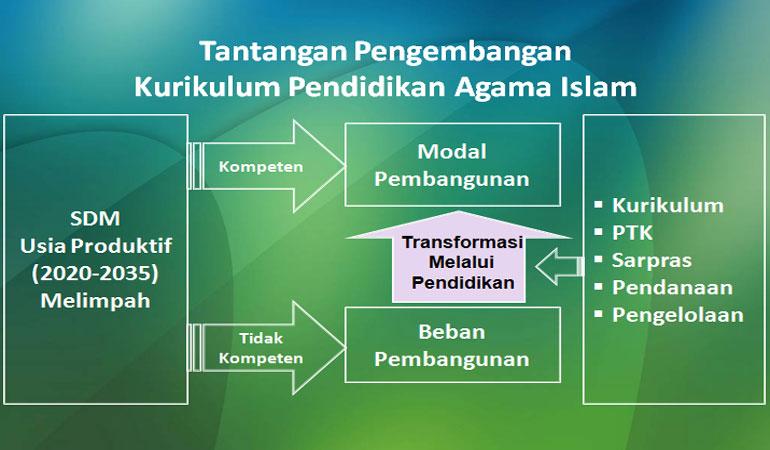 Tantangan Pengembangan Kurikulum Pendidikan Agama Islam