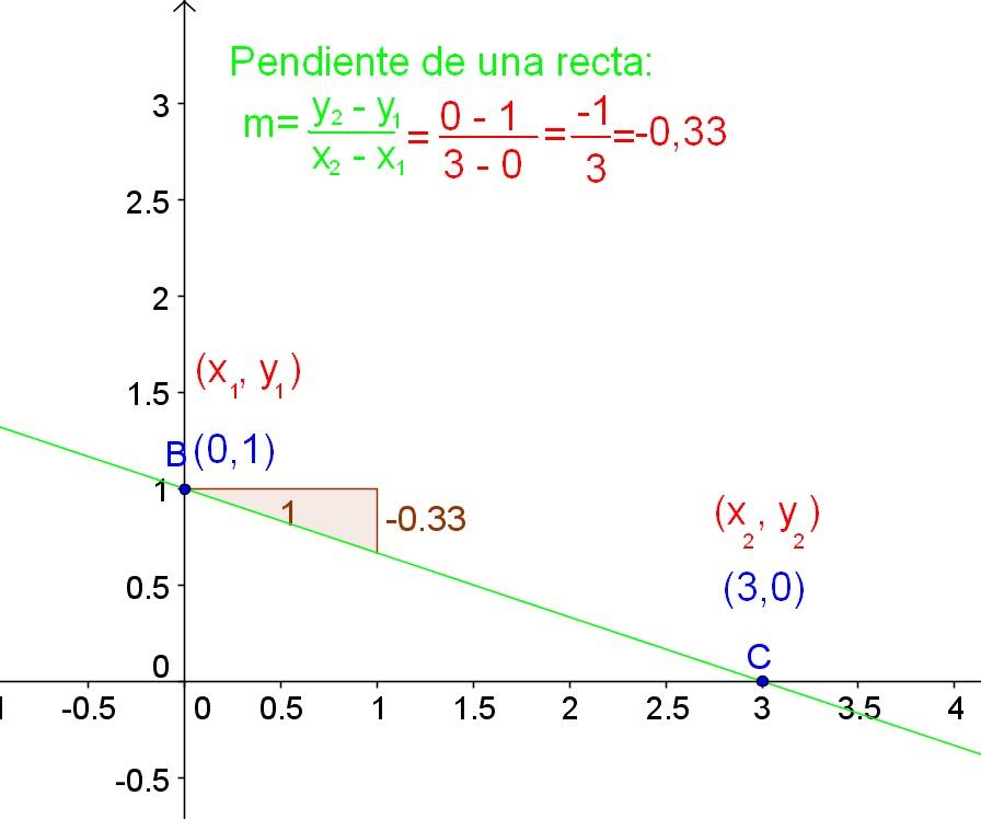 8d9ee19eb8d1 Geometría analítica y álgebra  Pendiente y ángulo de inclinación de ...