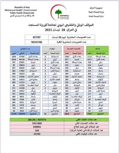 الموقف الوبائي والتلقيحي اليومي لجائحة كورونا في العراق ليوم الاربعاء الموافق ٢٨ نيسان ٢٠٢١