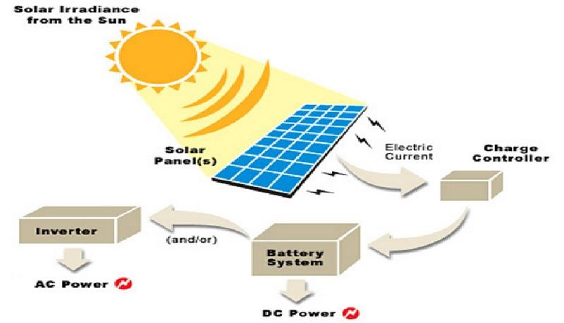 Mari Kita Mengenali Tenaga Solar Melalui Rajah Di Bawah Yang Menunjukkan Bagaimana Itu Berfungsi Dan Dihasilkan