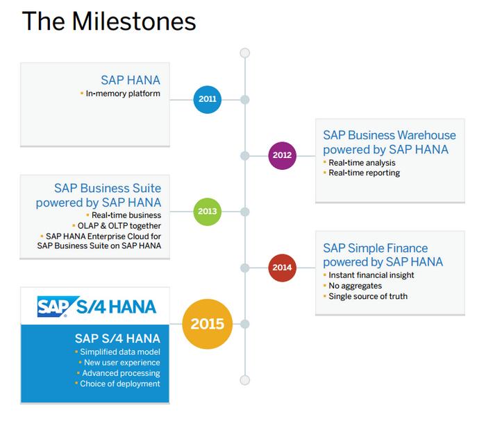 Evolución SAP HANA
