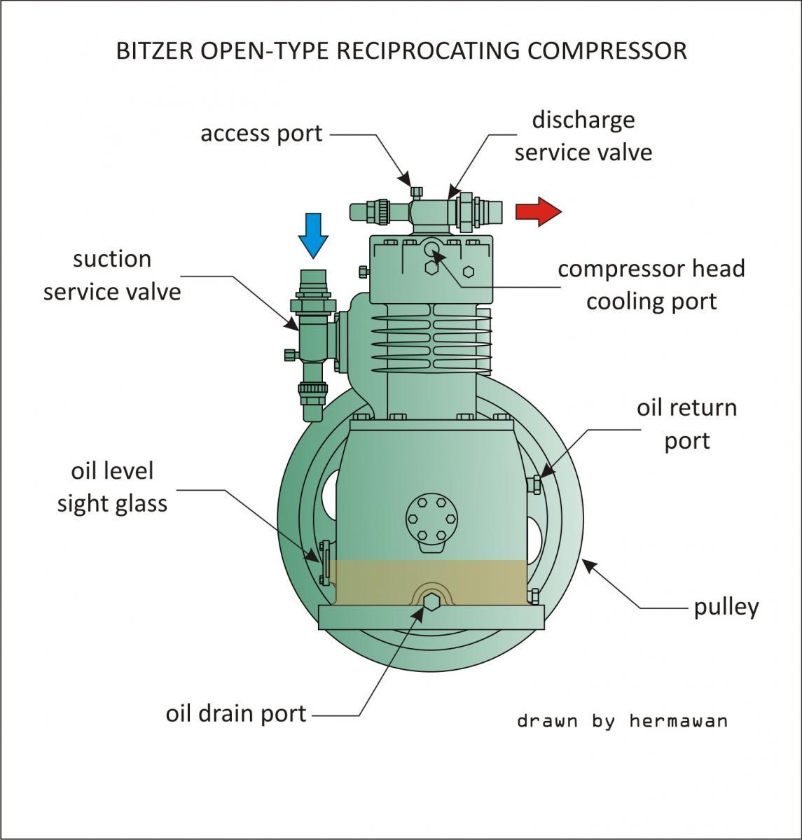bitzer open type reciprocating compressor