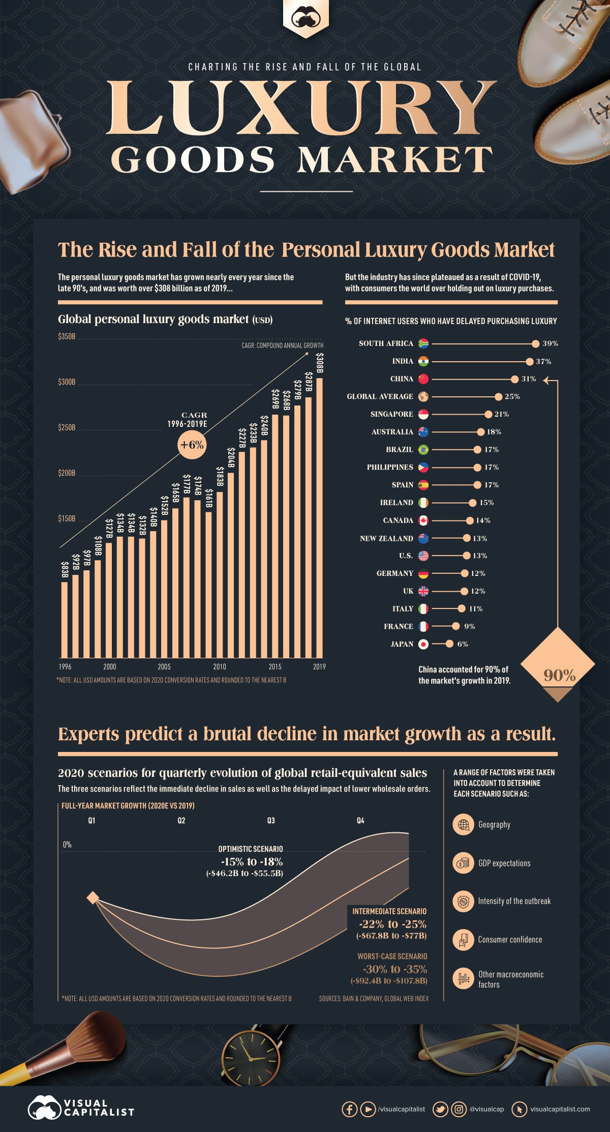 Charting the Rising and Collapse of the Global Demand for Luxury Goods #infographic