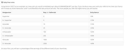 Invit teman bagikan link referal Qoinpro untuk meningkatkan level koin agar mendapatkan bonus koin harian tanpa melakukan apapun btc gratis akan terus mengalir