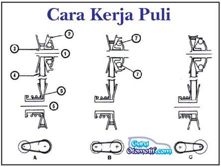 Cara Kerja Transmisi Otomatis CVT Sepeda Motor